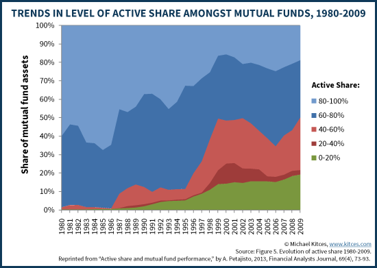 Trends In Level Of Active Share Amongst Mutual Funds - Petajisto