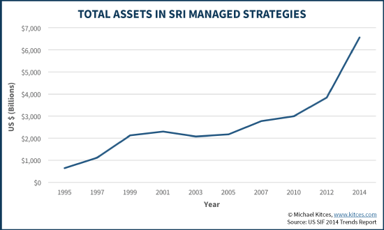 Total Assets In SRI Managed Strategies - US SIF 2014 Trends Report