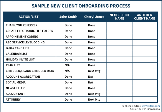 Sample New Client Onboarding Process