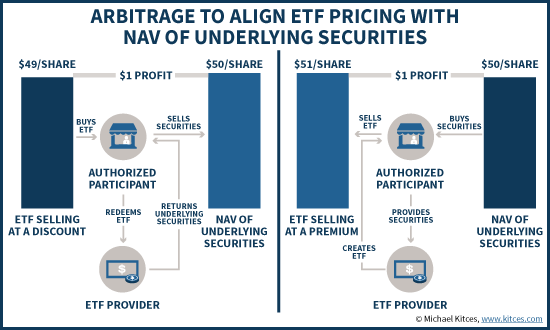 How Authorized Participants Can Arbitrage ETF Pricing Using ETF Creation/Redemption Process