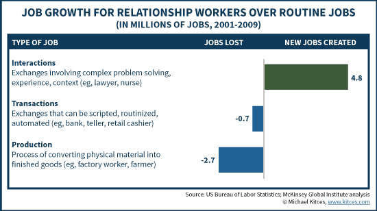 Job Growth For Relationship Workers Over Routine Jobs, 2001-2009