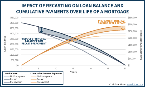 Impact Of Recasting On Loan Balance And Cumulative Payments Over Life Of A Mortgage