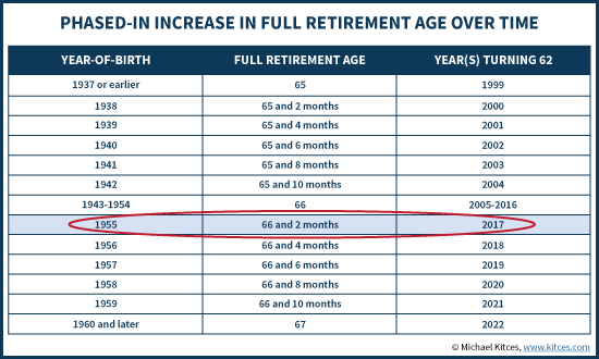 Phased-In Increase In Full Retirement Age Over Time