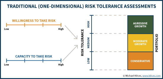 Traditional (One-Dimensional) Risk Tolerance Assessments