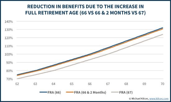 Reduction In Benefits Due To Increase In Full Retirement Age (66 Vs 66 & 2 Months Vs 67)