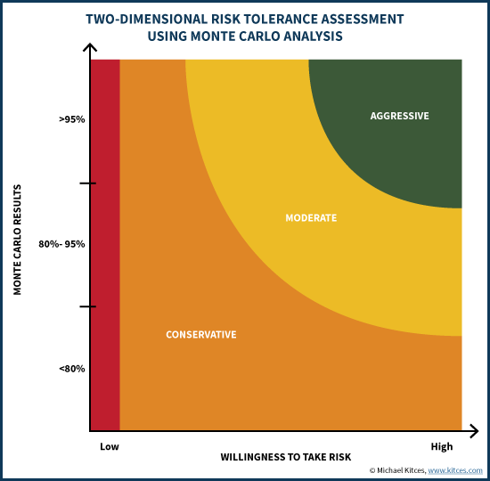 Two-Dimensional Risk Tolerance Assessment Using Monte Carlo Analysis