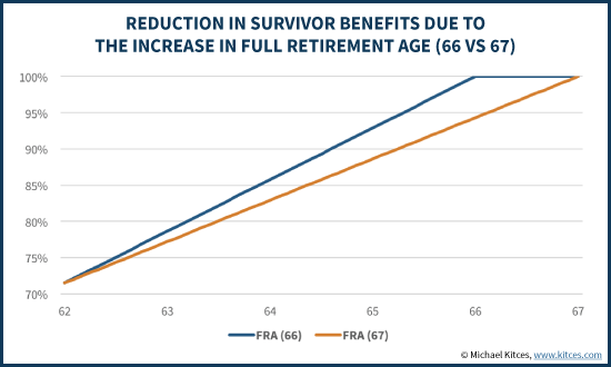 Reduction In Survivor Benefits Due To Increase In Full Retirement Age (66 vs 67)