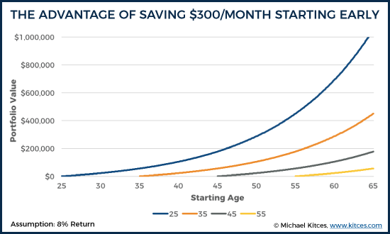 The Advantage Of Saving $300/Month Starting Early