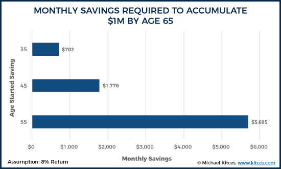 Monthly Savings Required To Accumulate $1M At Age 65