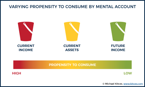 Propensity To Consume By Mental Account