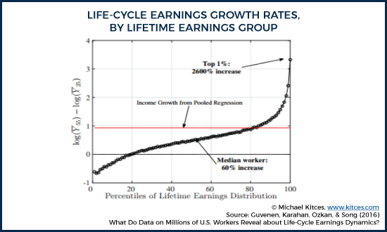 Lifecycle Earnings Growth Rates, By Lifetime Earnings Group