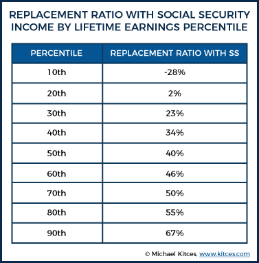 Replacement Ratio With SS