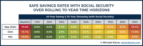 40-Year Saving and 30-Year Dissaving With SS SSR Results