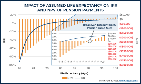 Impact of Assumed Life Expectancy On IRR and NPV of Pension Payments