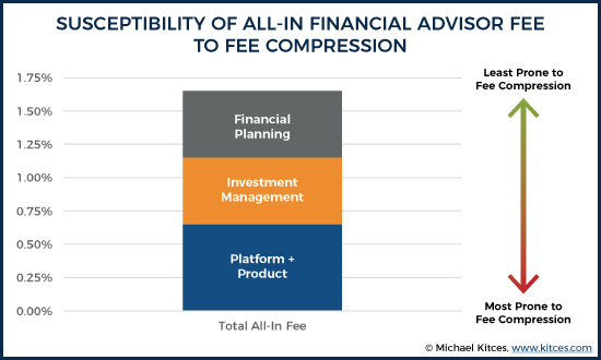 All-In Fee Component Susceptibility To Financial Advisory Fee Compression