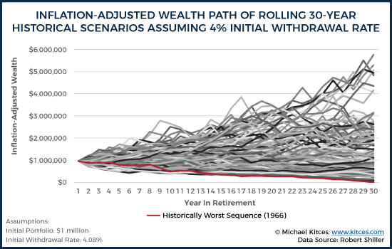 Inflation-Adjusted Wealth Path Of Rolling 30-Year Historical Scenarios Assuming 4% Initial Withdrawal Rate