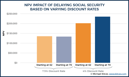 NPV Impact of Delaying Social Security Based On Varying Discount Rates