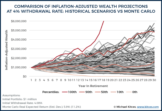 Comparison Of Inflation-Adjusted Wealth Projections At 4% Withdrawal Rate Historical Scenarios Vs Monte Carlo