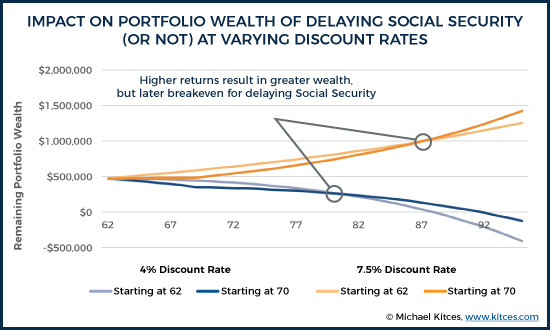 Impact On Portfolio Wealth Of Delaying Social Security (Or Not) At Varying Discount Rates