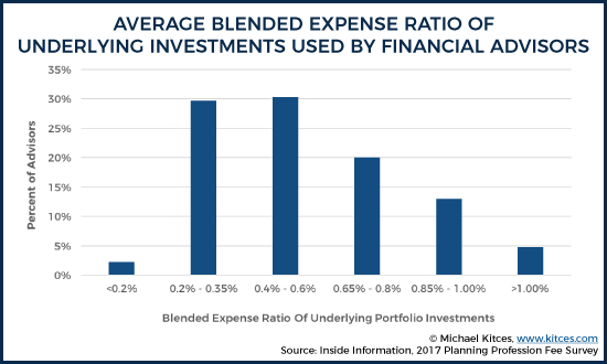Average Blended Expense Ratio Of Investments Used By Financial Advisors