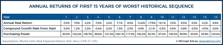 Annual Returns Of First 15 Years Of Worst Historical Sequence