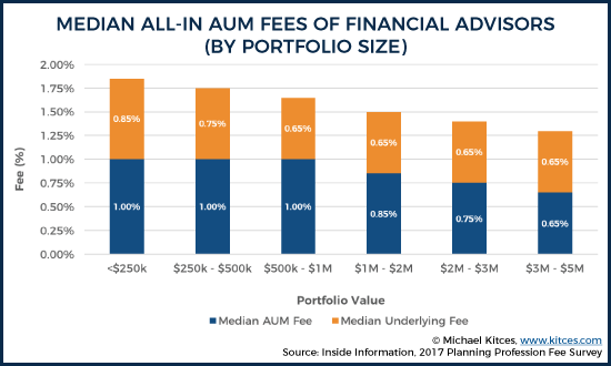 Median All-In AUM Fees Of Financial Advisers (By Portfolio Size)