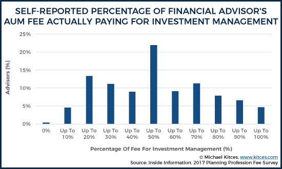 Self-Reported Percentage Of Advisor's AUM Fee Actually Paying For Investment Management