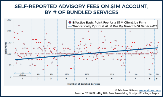 Self-Reported Advisory Fees On $1M Portfolio, By Number Of Bundled Services
