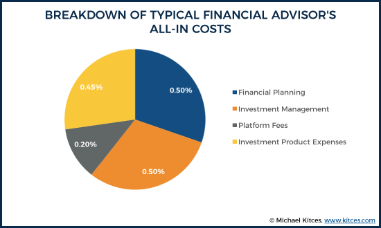 Breakdown Of Typical Financial Advisor's All-In Costs