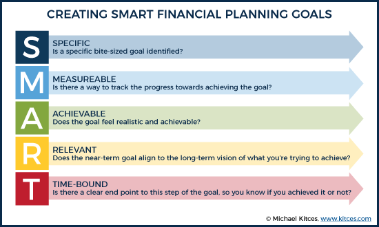 Creating SMART Financial Planning Action Items