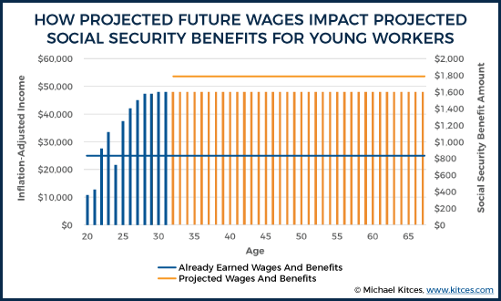 How Projected Future Wages Impact Projected Future Social Security Benefits For Young Workers