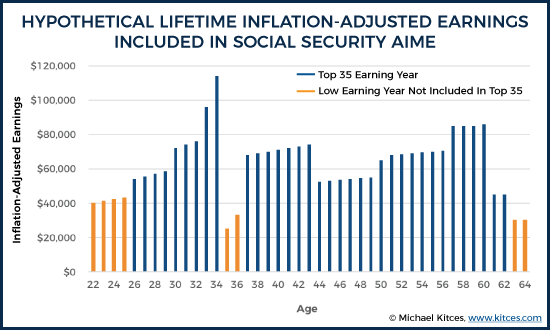 Hypothetical Lifetime Inflation-Adjusted Earnings Included In Social Security AIME