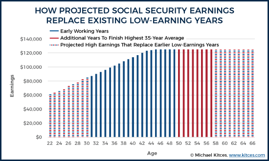 How Projected Social Security Earnings Replace Existing Low Earning Years