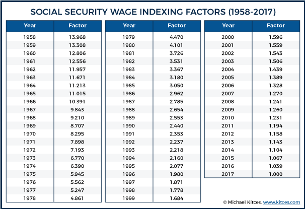 Social Security Wage Indexing Factors (1958-2017)