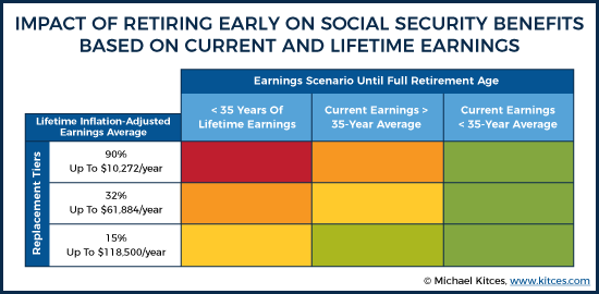 Impact Of Retiring Early On Social Security Benefits Based On Current And Lifetime Earnings