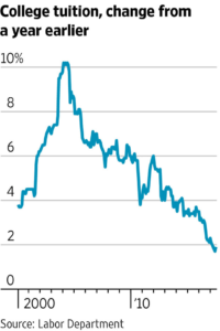 WSJ Chart Of Slowing Inflation Growth Rate For College Tuition
