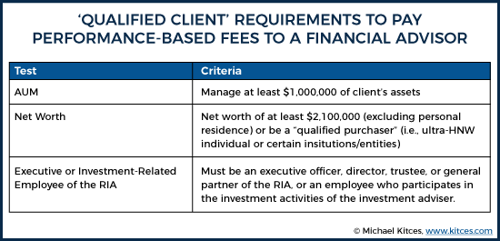 Qualified Client Requirements To Pay Performance-Based Fees To A Financial Advisor