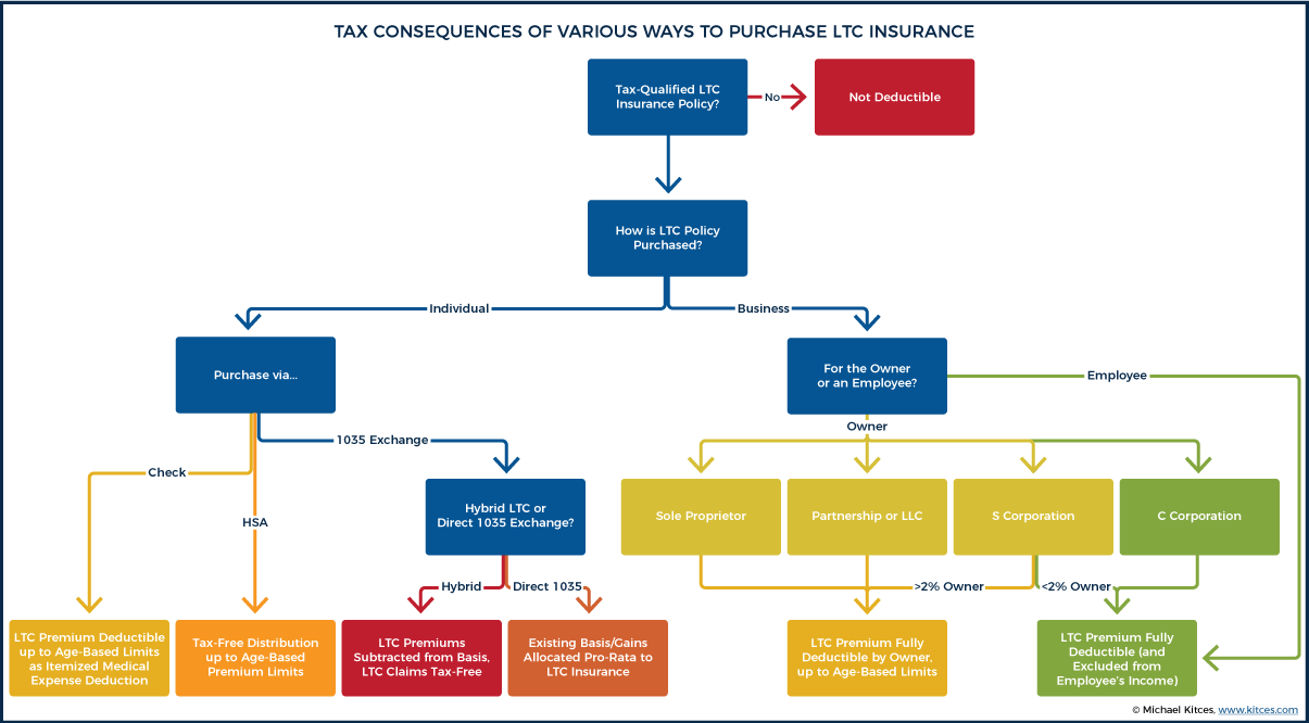 Tax Consequences Of Various Ways To Purchase Long-Term Care Insurance