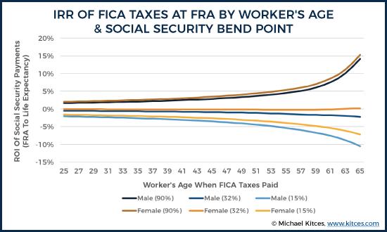 IRR Of FICA Taxes At FRA By Worker's Age & Social Security Bend Point