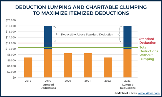 Deduction Lumping And Charitable Clumping To Maximize Itemized Deductions