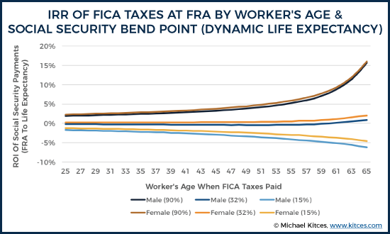 IRR Of FICA Taxes At FRA By Worker's Age & Social Security Bend Point (Dynamic Life Expectancy)