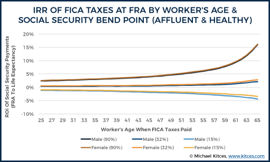 The ROI Of FICA Taxes At FRA By Worker's Age And Social Security Bend Point (Affluent & Healthy)