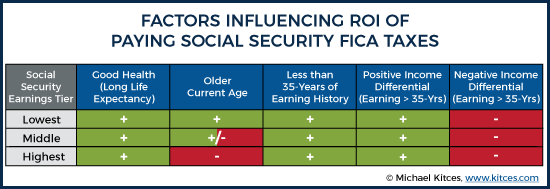 Factors Influencing ROI Of Paying Social Security FICA Taxes