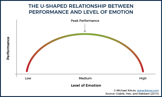 The U-Shaped Relationship Between Performance And Physiological Activation