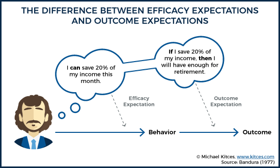 The Difference Between Efficacy Expectations And Outcome Expectations