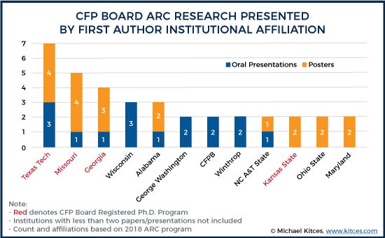 2018 CFP Board ARC Research Presented By First Author Institutional Affiliation