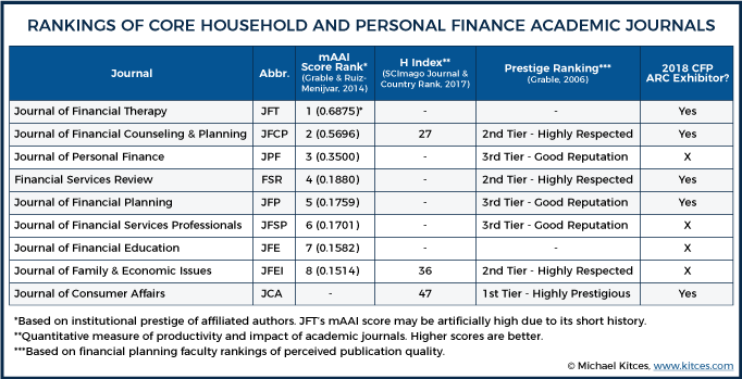 2018 Household and Personal Finance Journal Rankings