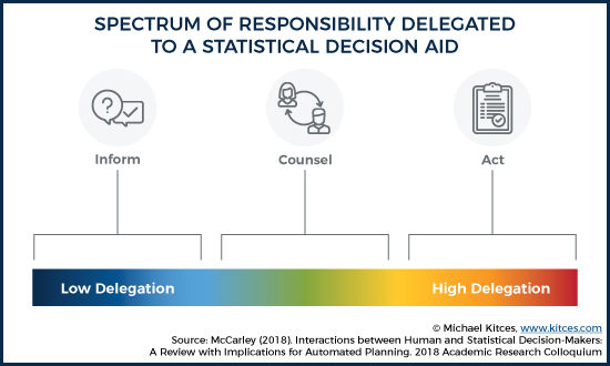 Spectrum Of Responsibility Delegated To A Statistical Decision Aid