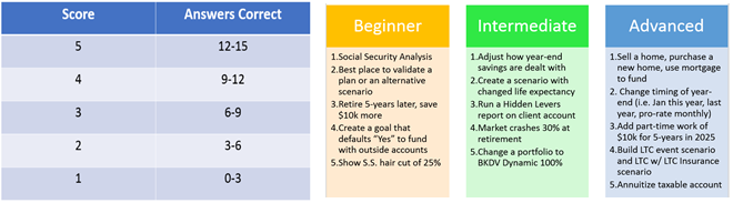 Self-Assessment for Advisors to Gauge Their Knowledge of eMoney