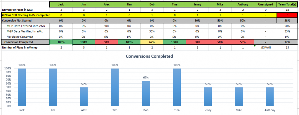 Tool For Tracking Conversions Completed